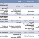 COMPARACIÓN DE LAS TECNOLOGÍAS DE ILUMINACIÓN
