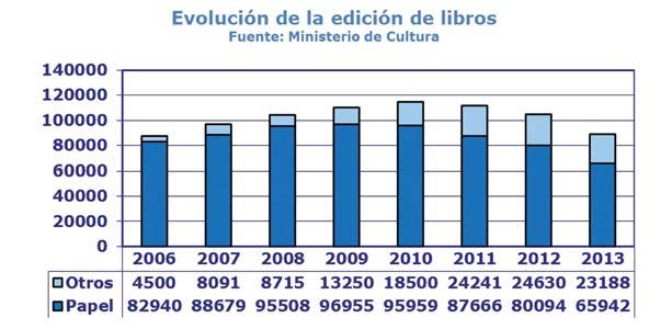 una radiografia del sector: evol_libros