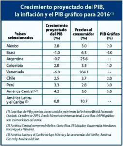 Informe GOA: Crecimiento proyectado del PIB real, la inflación y el PIB gráfico para 2016