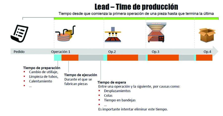 ¿Qué es el Lead Time y por qué es importante medirlo?
