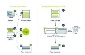 Una nueva forma de exponer planchas de flexografía