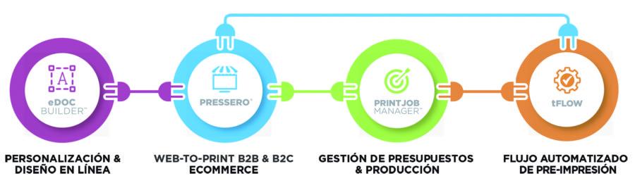 Por qué automatizar tus procesos de producción