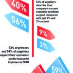 Resultados positivos en el estado de ánimo en la industria de la impresión