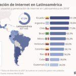 ¿Cuántos usuarios de Internet hay en América Latina?
