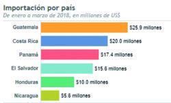 Centroamérica. Cifras del negocio de impresoras
