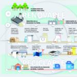 Informe Importancia socioeconómica de la cadena de valor de la celulosa, papel y cartón