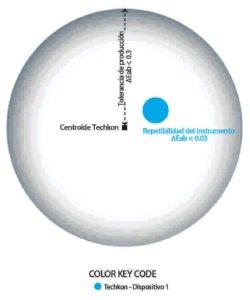 Diagrama 2 Concordancia