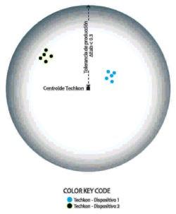Diagrama 3 Concordancia