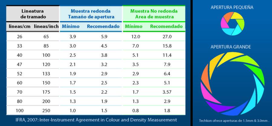 """Diagrama 6 - Acuerdo """"Inter-Instrument"""" para la Medición de Color y Densidad."""