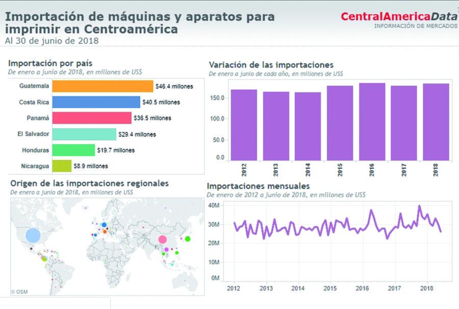 Impresoras: Compras regionales crecen 3%