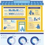 La utilización de tecnología para mejorar la experiencia en tienda