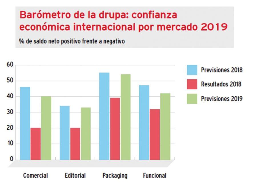 Confianza económica de la industria gráfica global
