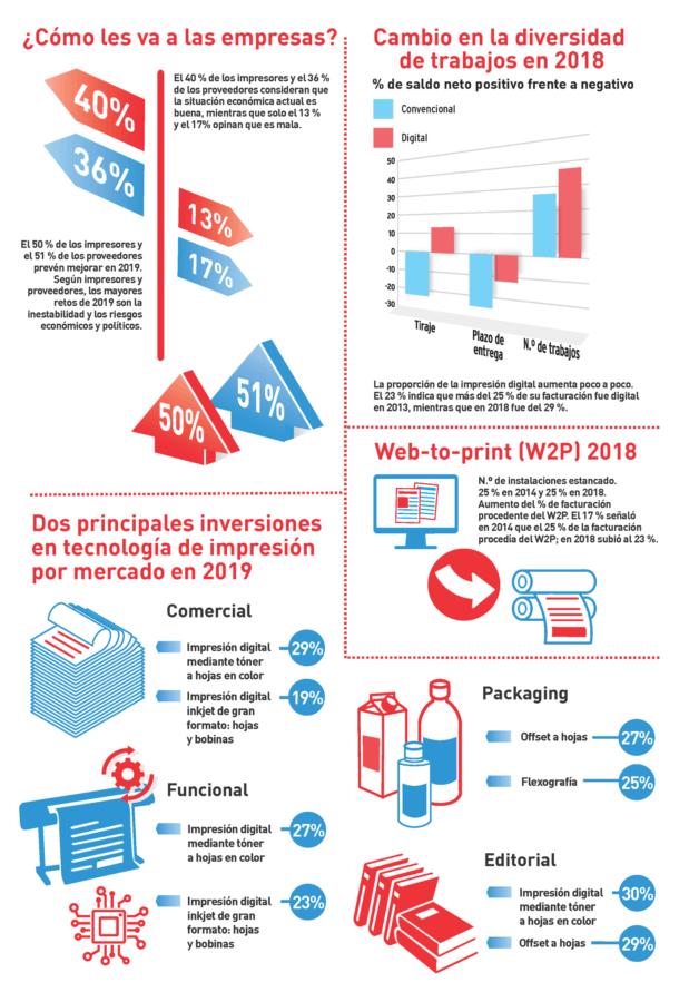 Informe sobre la industria de impresión global