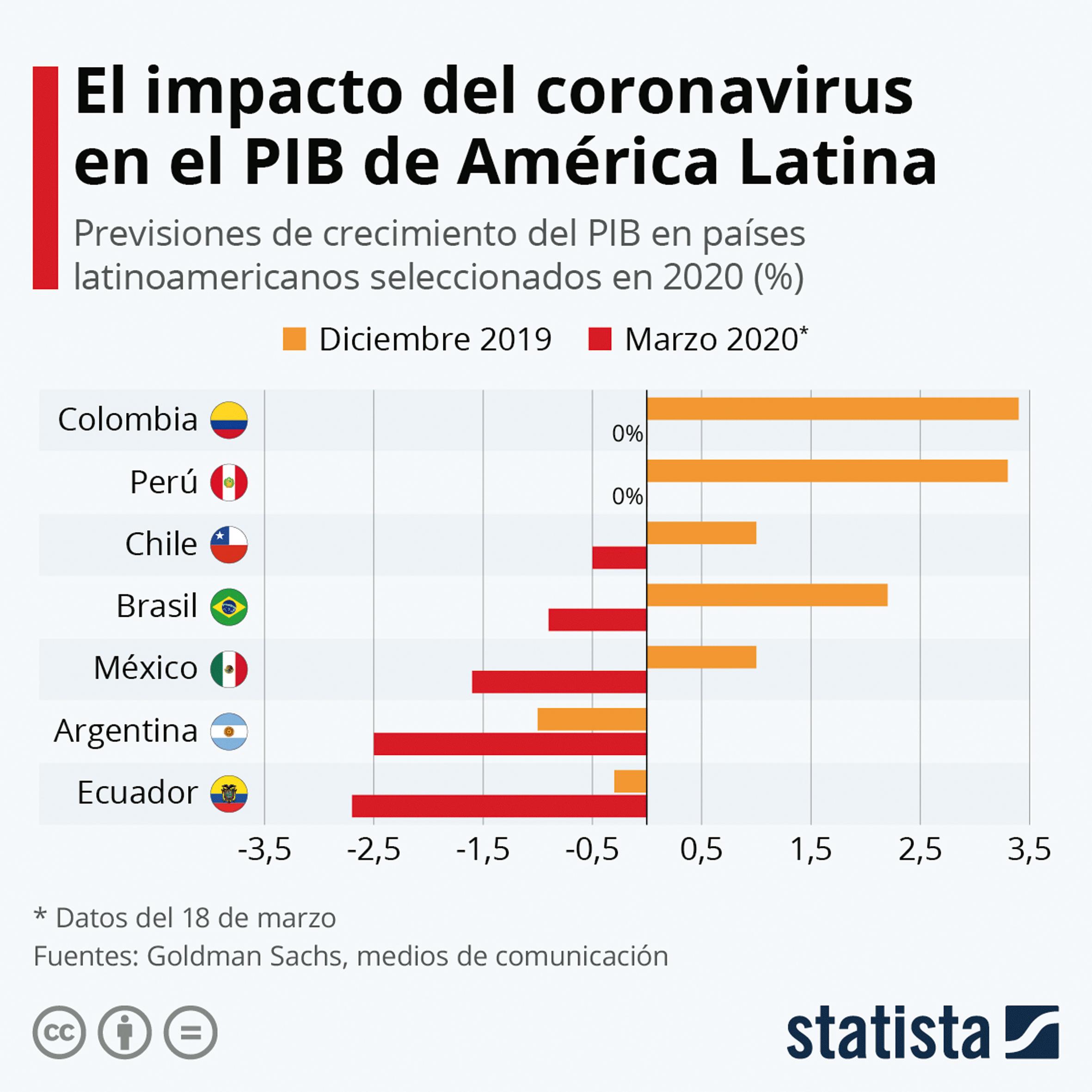 ¿Qué impacto económico tendrá COVID-19 en América Latina ...