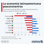 ¿Qué países latinoamericanos se recuperarán más rápido de la crisis?