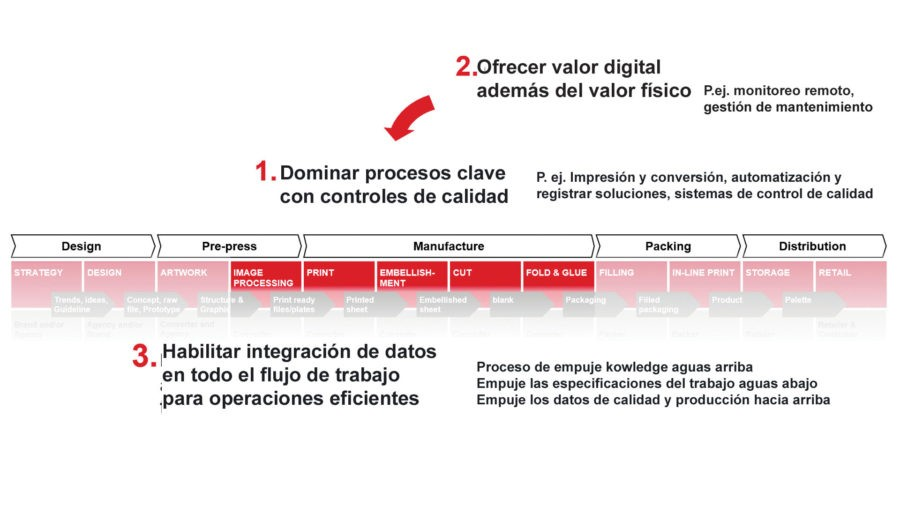 Digitalización Bobst