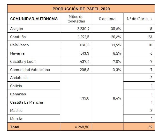 Producción de papel 2020