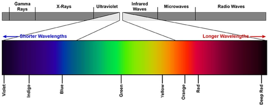 Figura 1 Espectro-densitómetro